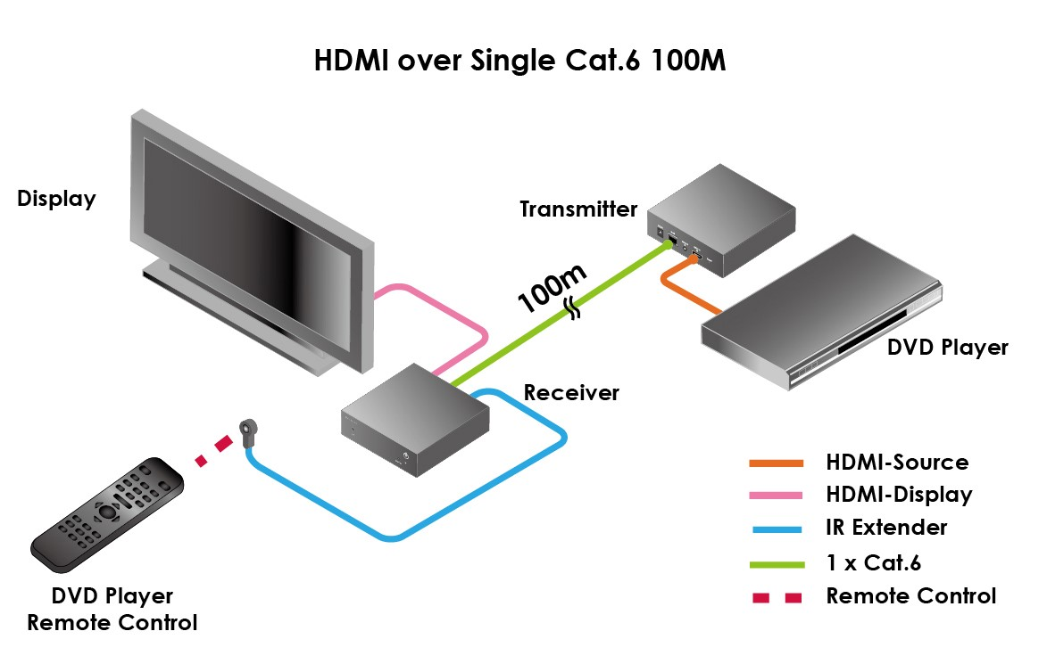 HDMI-over CAT6